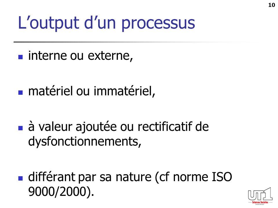 L'output d'un processus