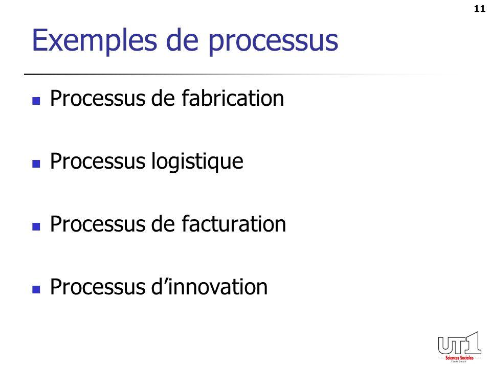 Exemples de processus Processus de fabrication Processus logistique