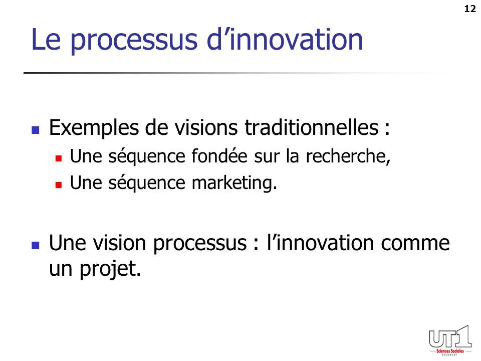 Le processus d'innovation