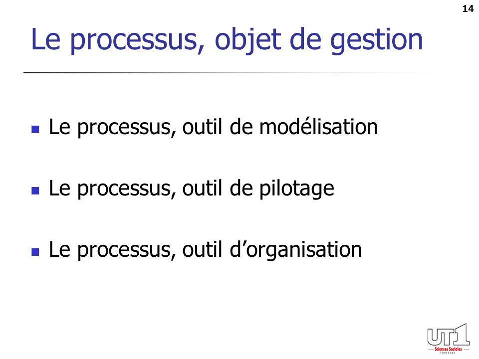 Le processus, objet de gestion