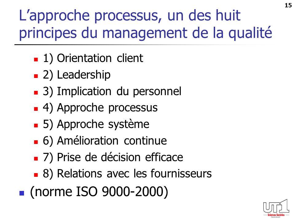 L'approche processus, un des huit principes du management de la qualité