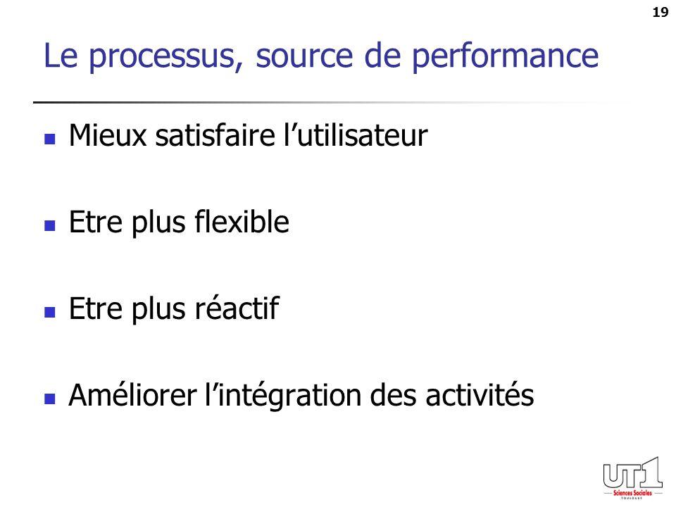 Le processus, source de performance