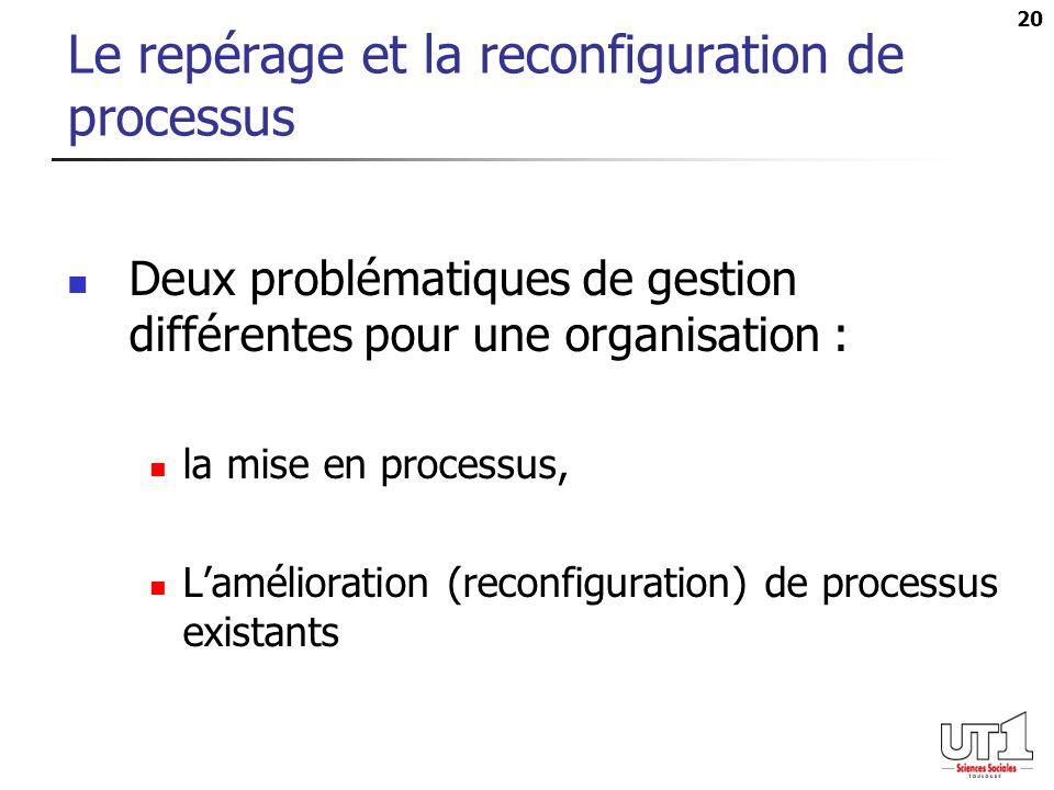 Le repérage et la reconfiguration de processus