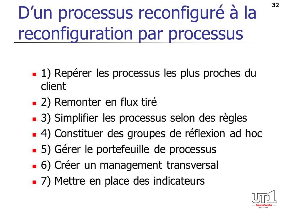 D'un processus reconfiguré à la reconfiguration par processus
