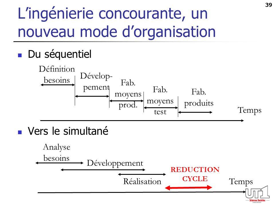 L'ingénierie concourante, un nouveau mode d'organisation
