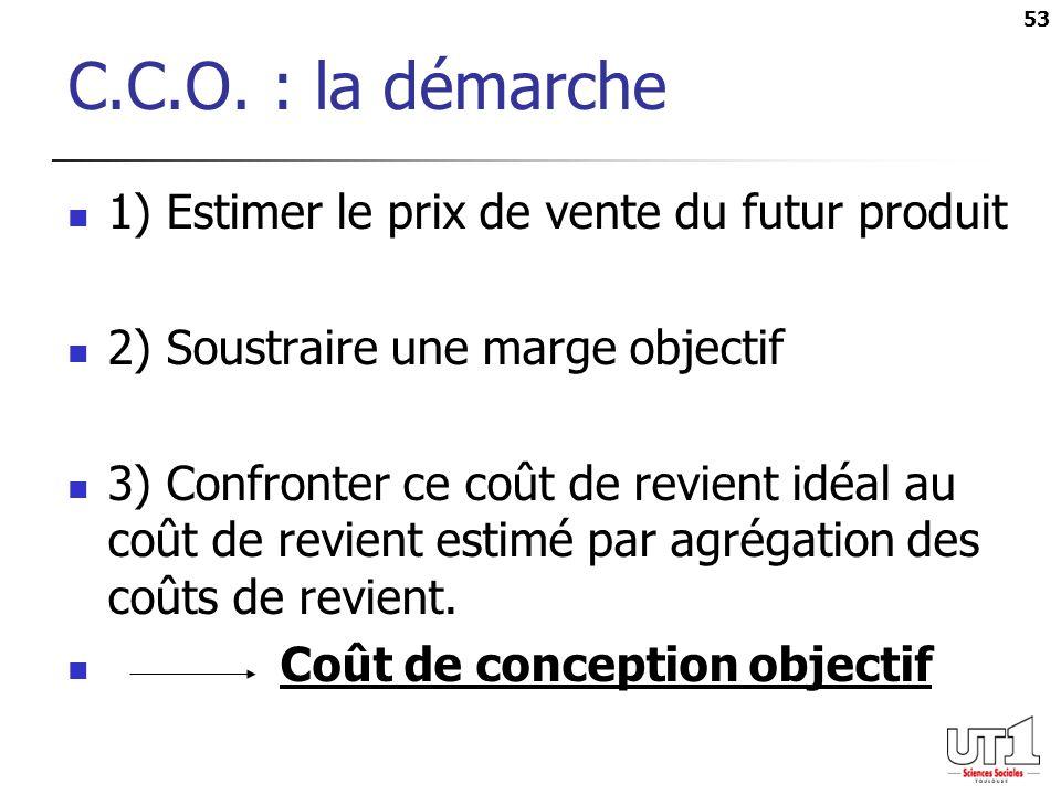 C.C.O. : la démarche 1) Estimer le prix de vente du futur produit