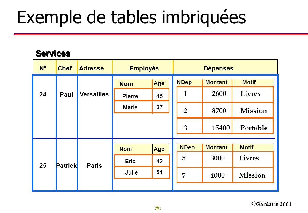 Exemple de tables imbriquées
