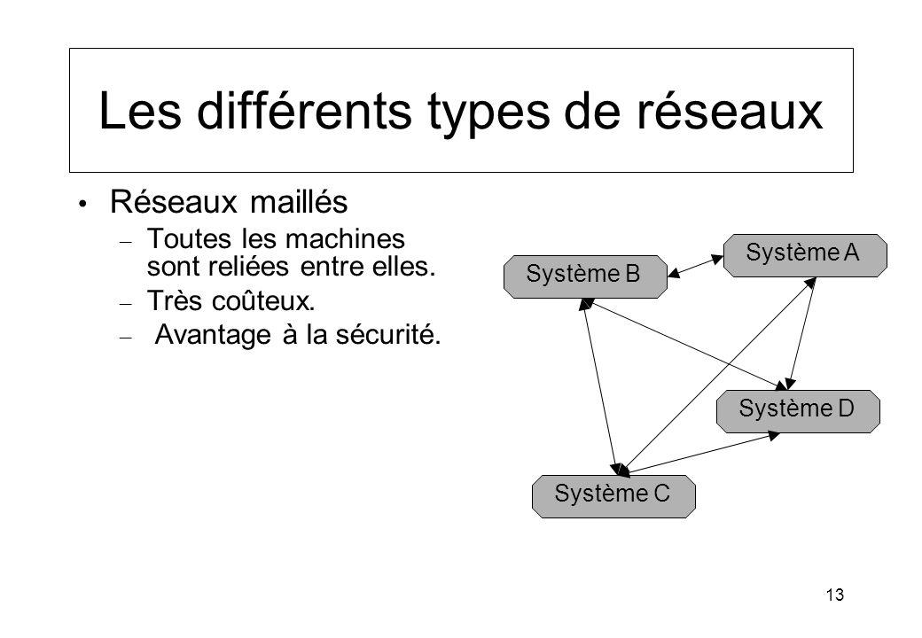 Les différents types de réseaux