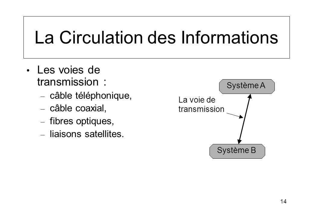 La Circulation des Informations