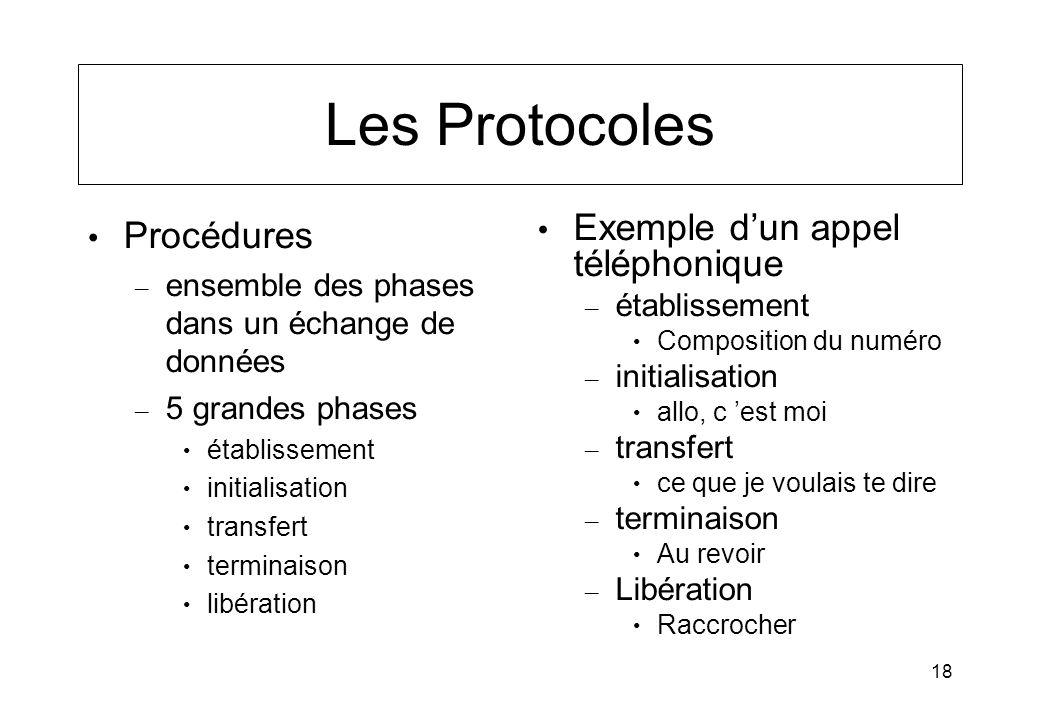 Les Protocoles Procédures Exemple d'un appel téléphonique