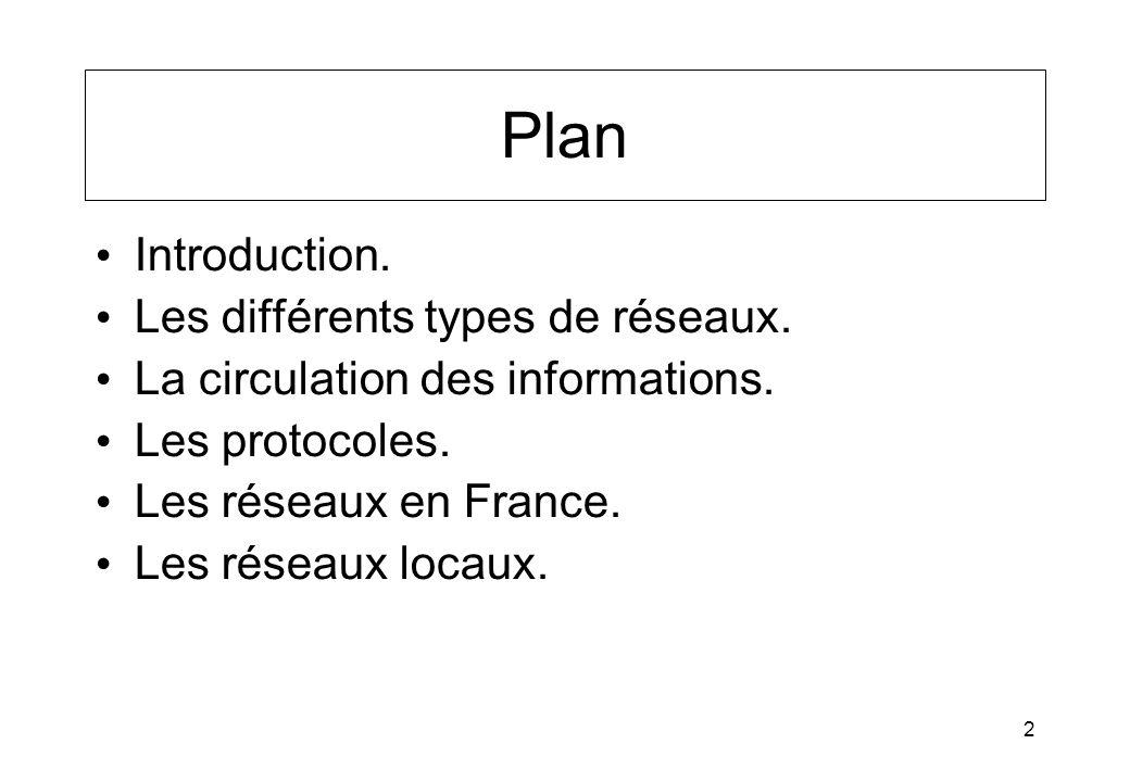 Plan Introduction. Les différents types de réseaux.