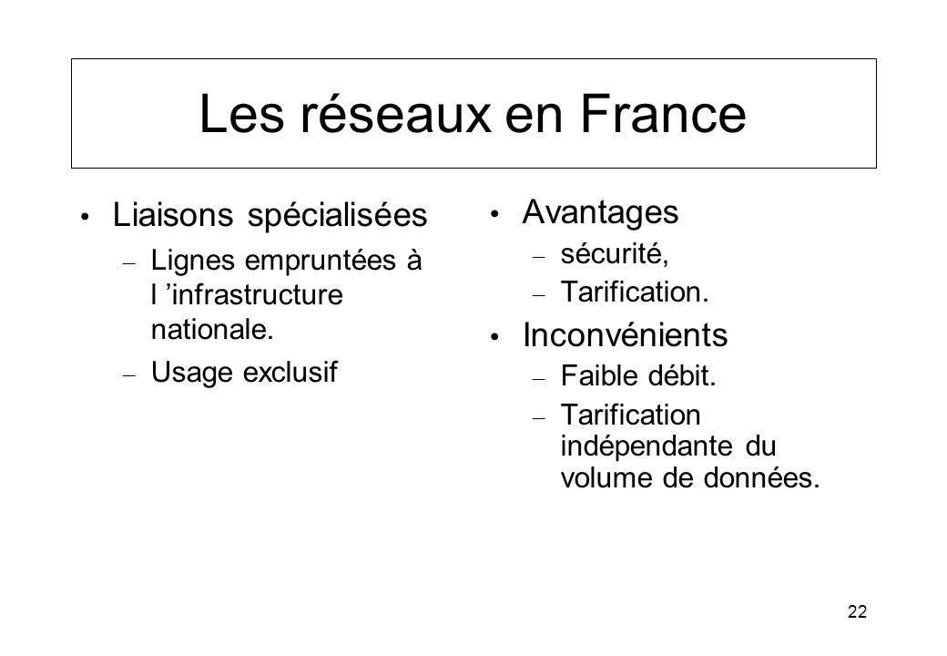 Les réseaux en France Liaisons spécialisées Avantages Inconvénients
