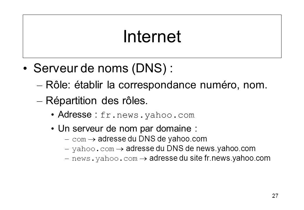 Internet Serveur de noms (DNS) :