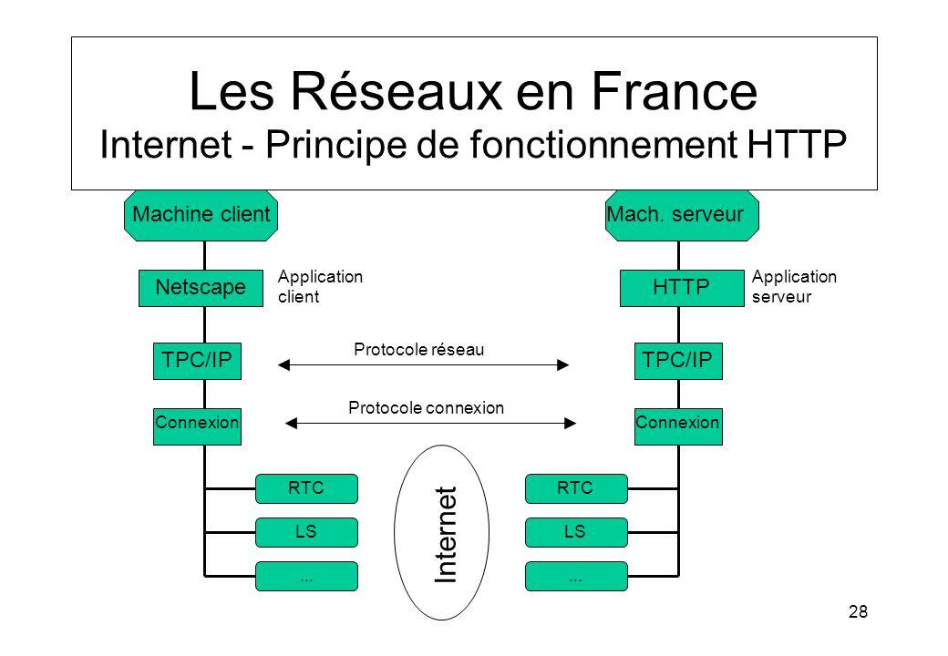 Les Réseaux en France Internet - Principe de fonctionnement HTTP
