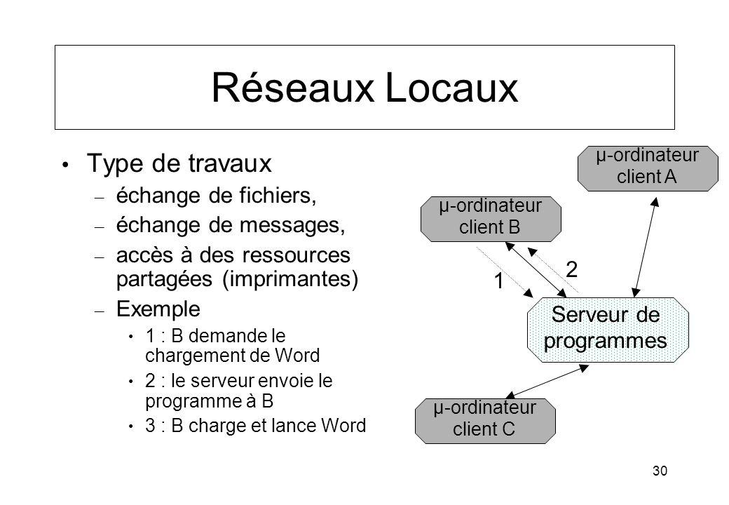 Réseaux Locaux Type de travaux échange de fichiers,