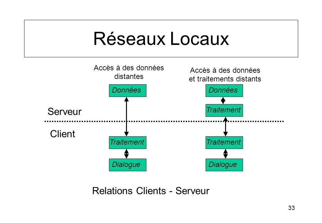 Réseaux Locaux Serveur Client Relations Clients - Serveur