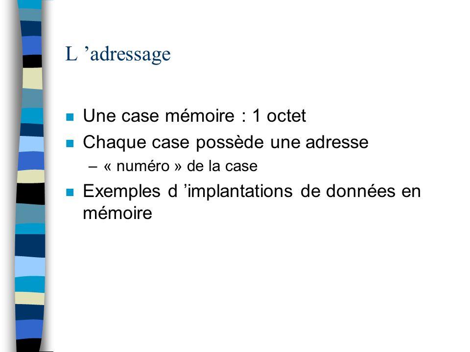 L 'adressage Une case mémoire : 1 octet