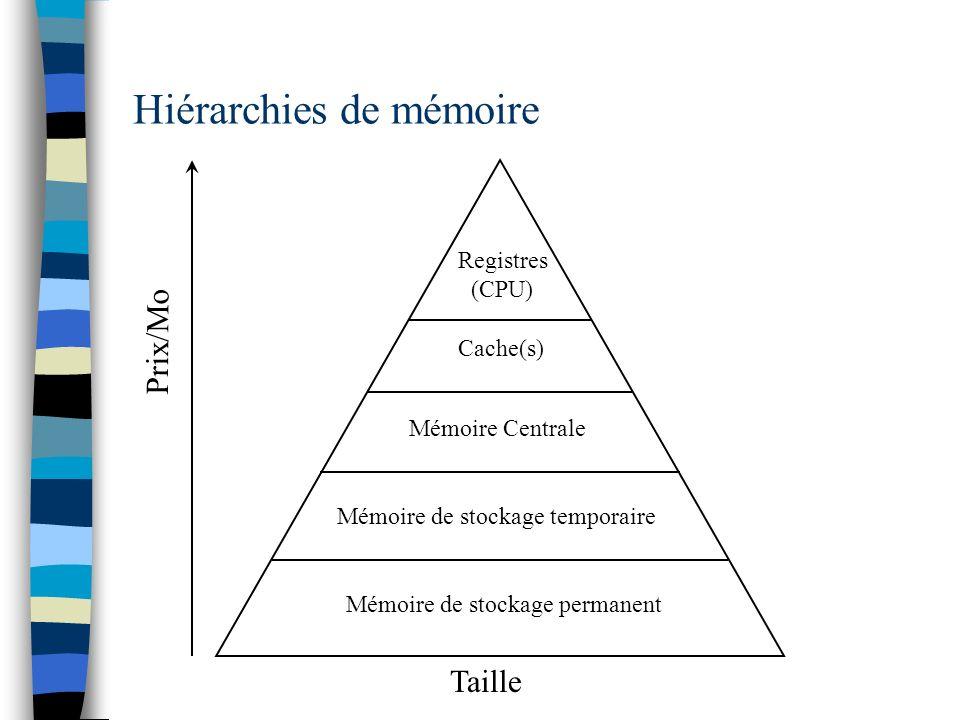 Hiérarchies de mémoire