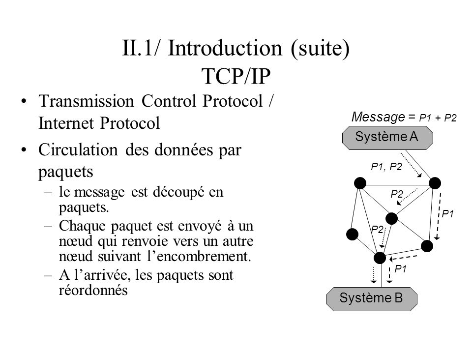 II.1/ Introduction (suite) TCP/IP