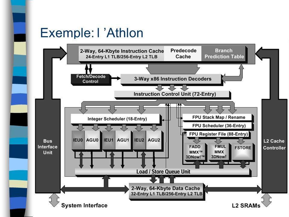 Exemple: l 'Athlon