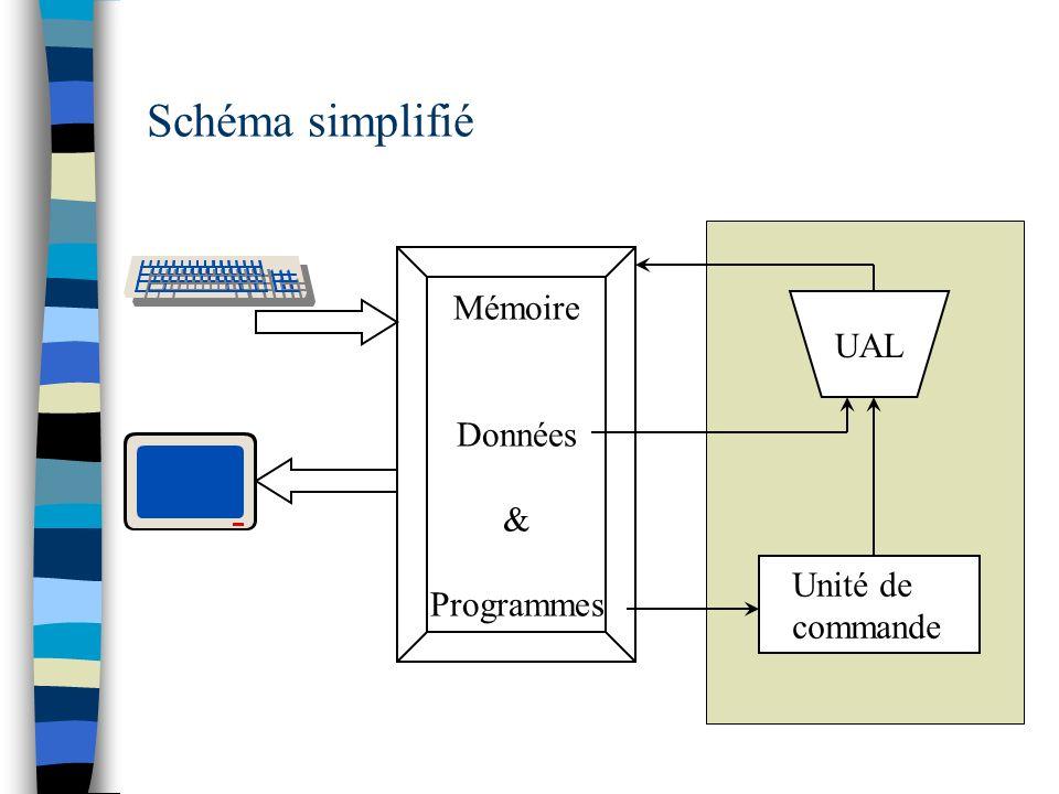 Schéma simplifié Mémoire Données & Programmes UAL Unité de commande