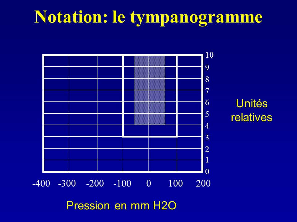 Notation: le tympanogramme