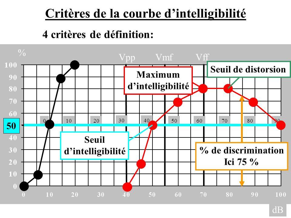 Critères de la courbe d'intelligibilité