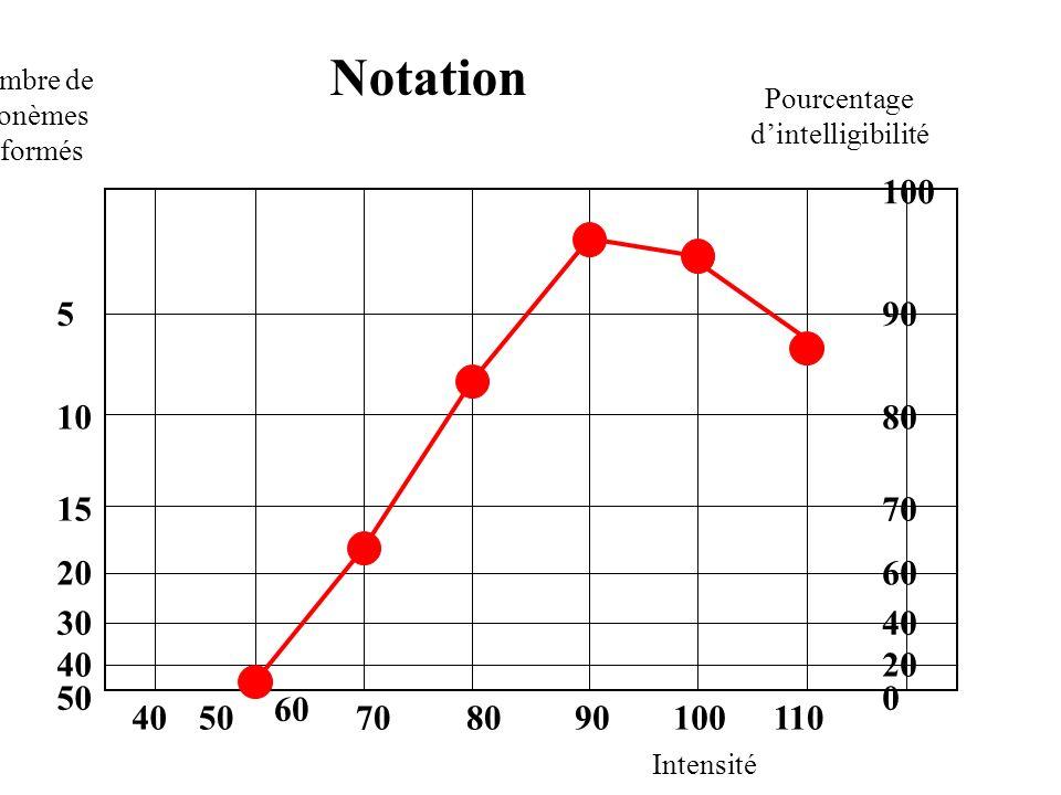 Nombre de phonèmes déformés