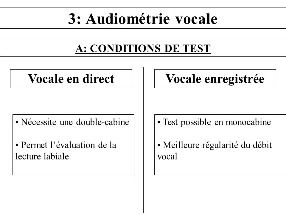 3: Audiométrie vocale Vocale en direct Vocale enregistrée