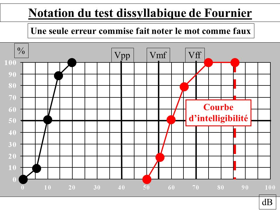 Notation du test dissyllabique de Fournier