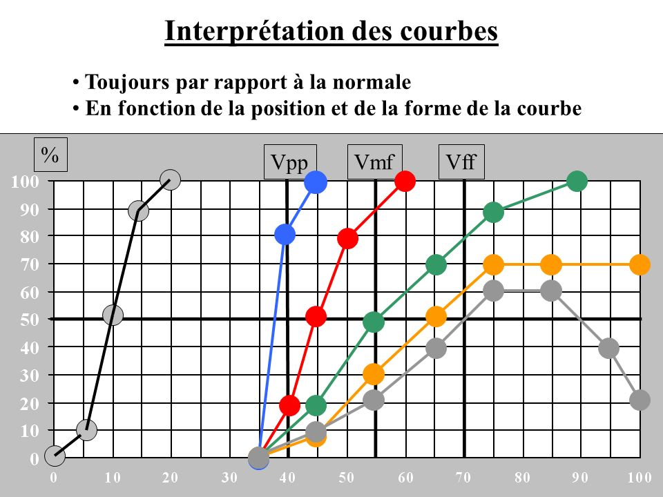 Interprétation des courbes