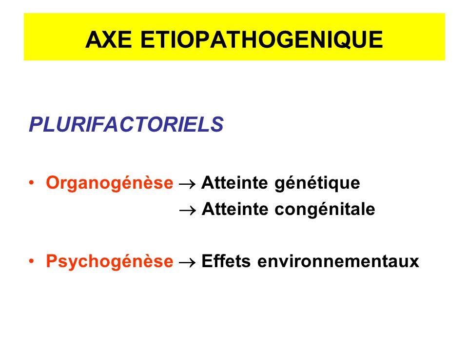 AXE ETIOPATHOGENIQUE PLURIFACTORIELS Organogénèse  Atteinte génétique