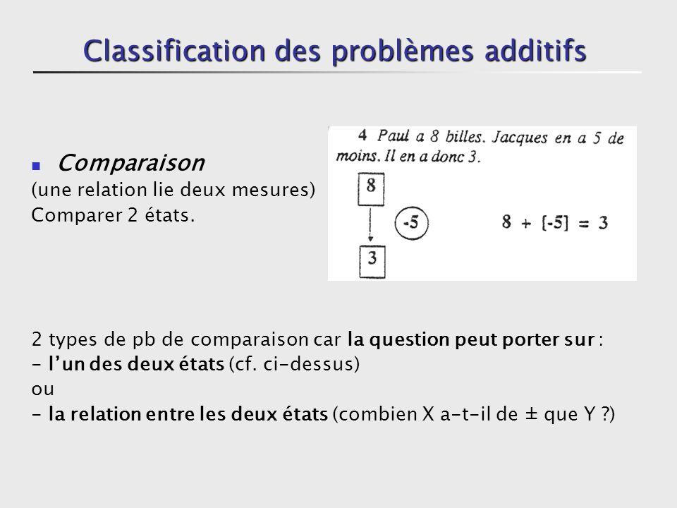 Classification des problèmes additifs