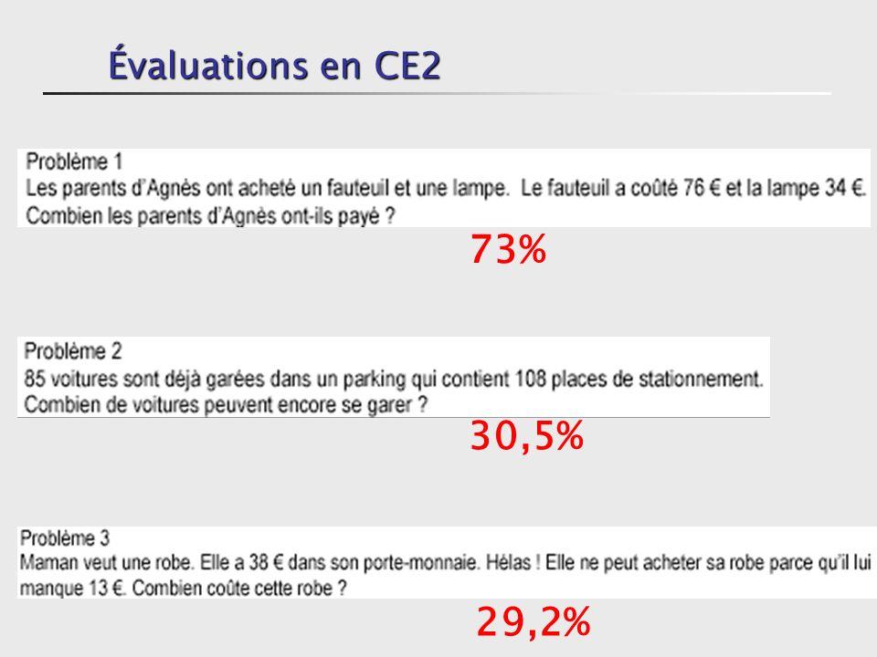 Évaluations en CE2 73% 30,5% 29,2%