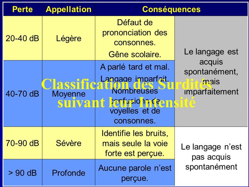 Classification des Surdités suivant leur Intensité