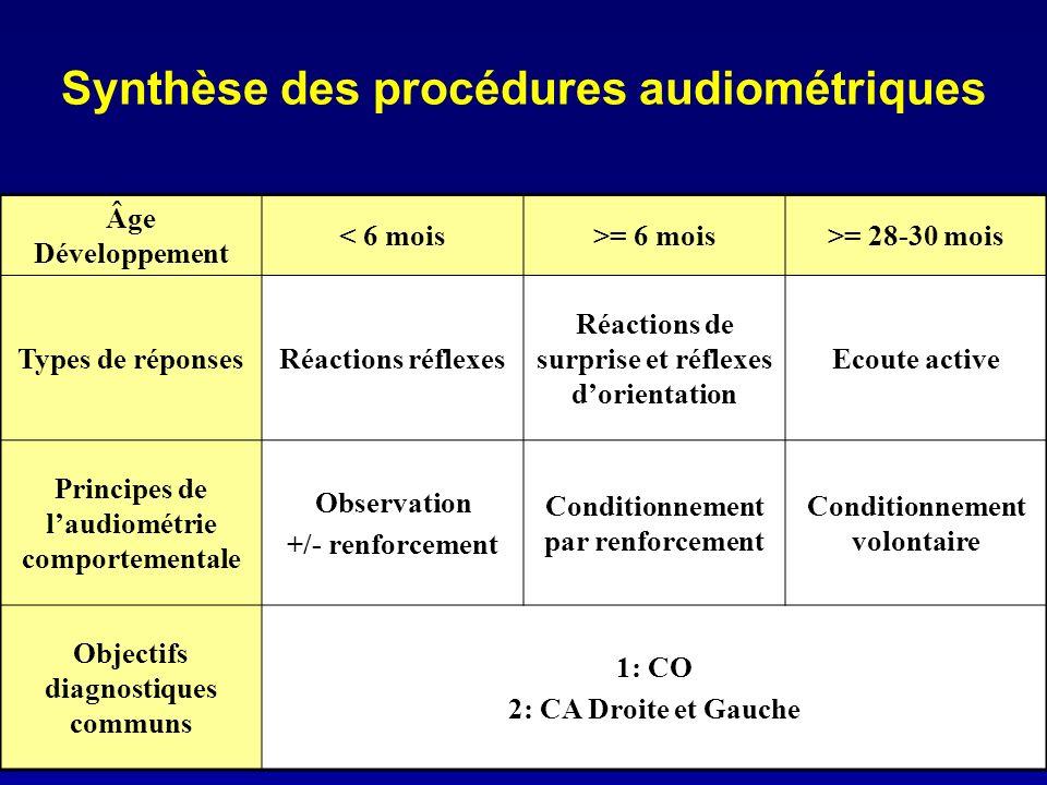 Synthèse des procédures audiométriques