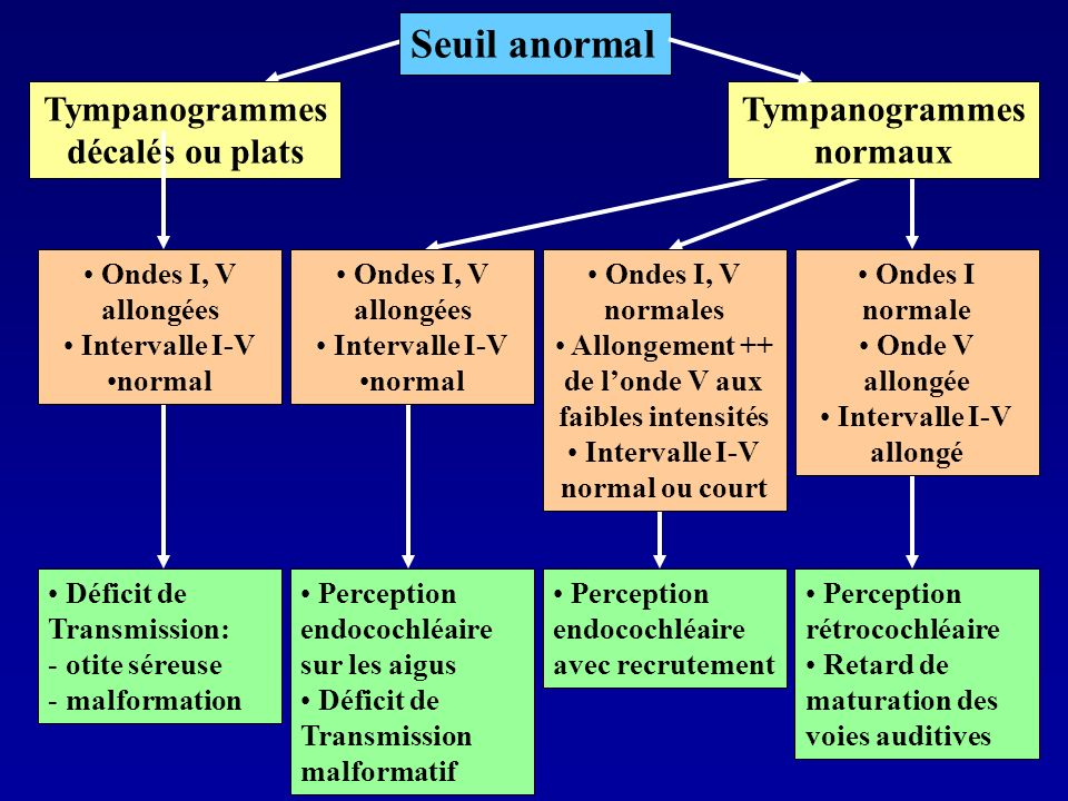 Seuil anormal Tympanogrammes décalés ou plats Tympanogrammes normaux
