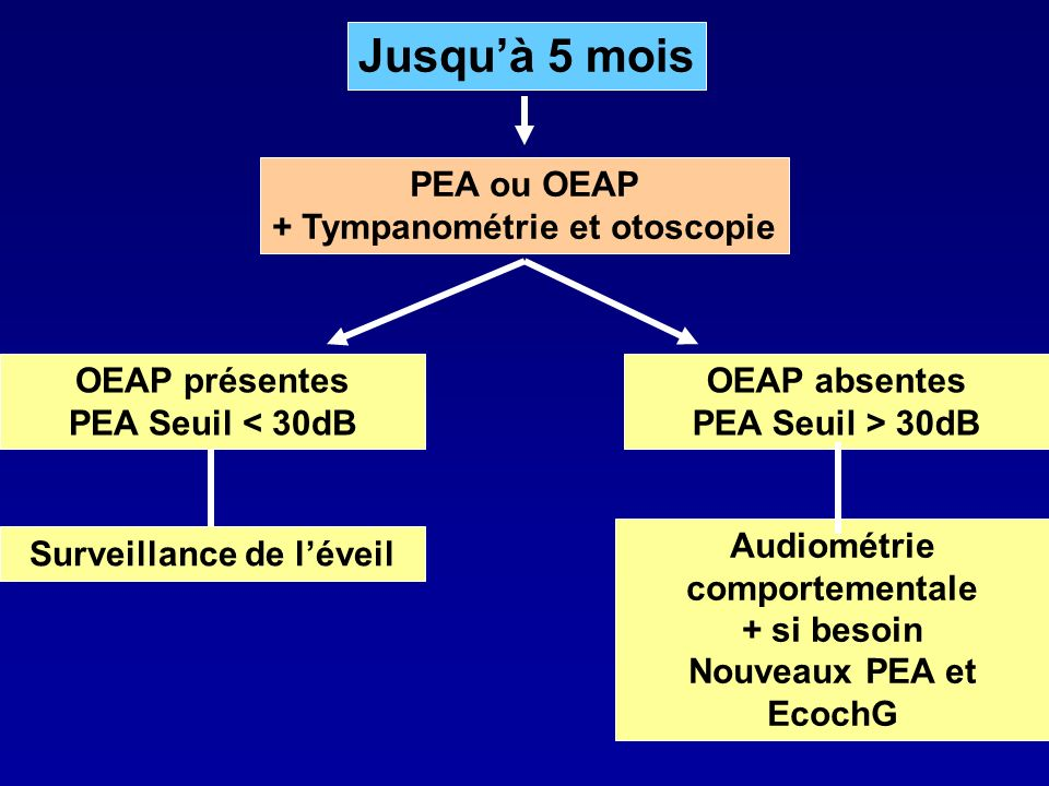 Jusqu'à 5 mois PEA ou OEAP + Tympanométrie et otoscopie OEAP présentes