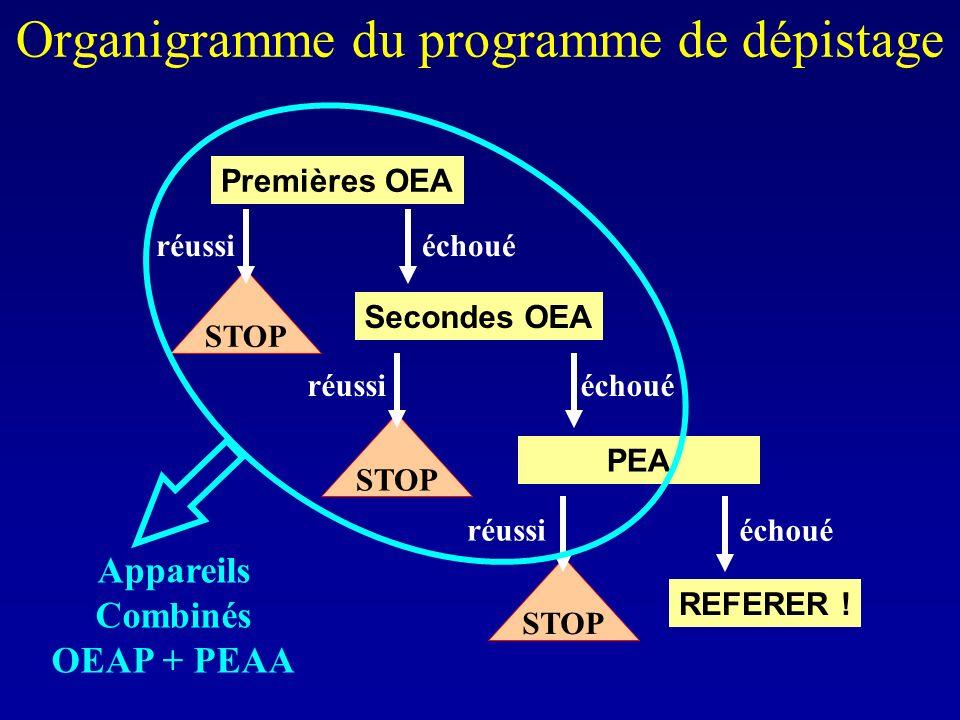 Organigramme du programme de dépistage