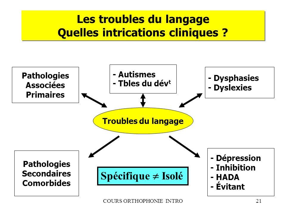 Les troubles du langage Quelles intrications cliniques