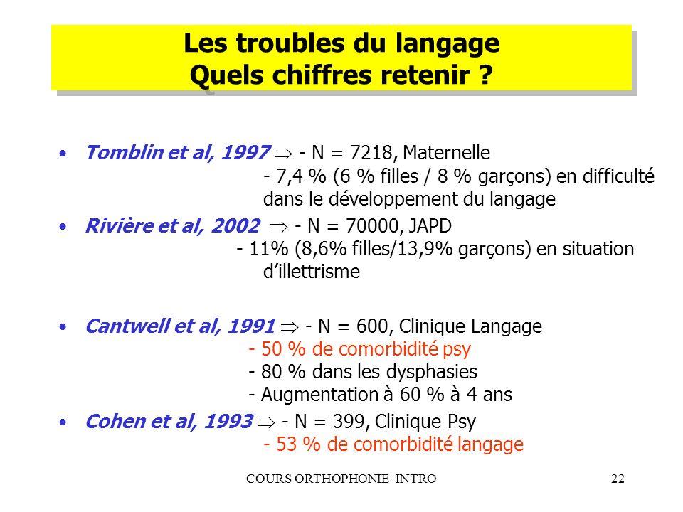 Les troubles du langage Quels chiffres retenir