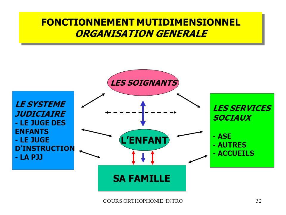 FONCTIONNEMENT MUTIDIMENSIONNEL ORGANISATION GENERALE