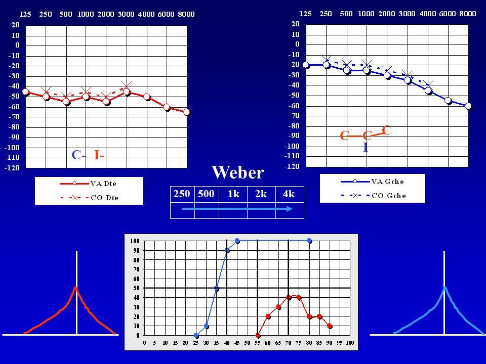 C I C- I- Weber 250 500 1k 2k 4k