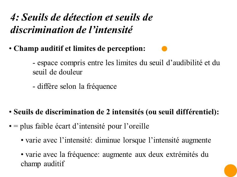 4: Seuils de détection et seuils de discrimination de l'intensité