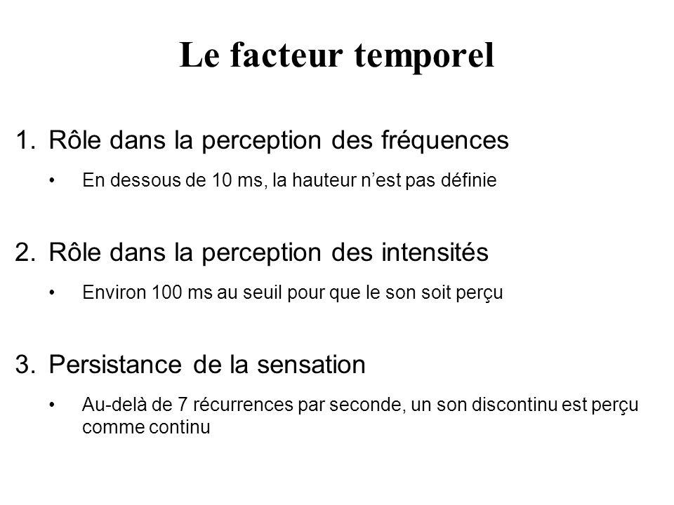 Le facteur temporel Rôle dans la perception des fréquences