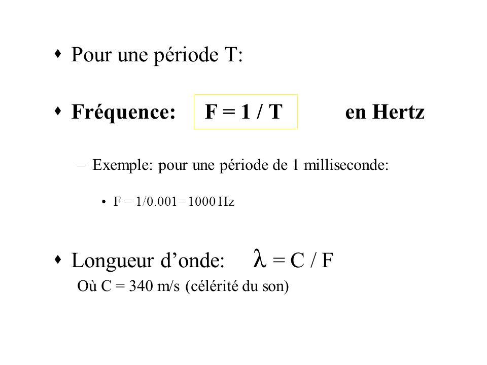 Fréquence: F = 1 / T en Hertz