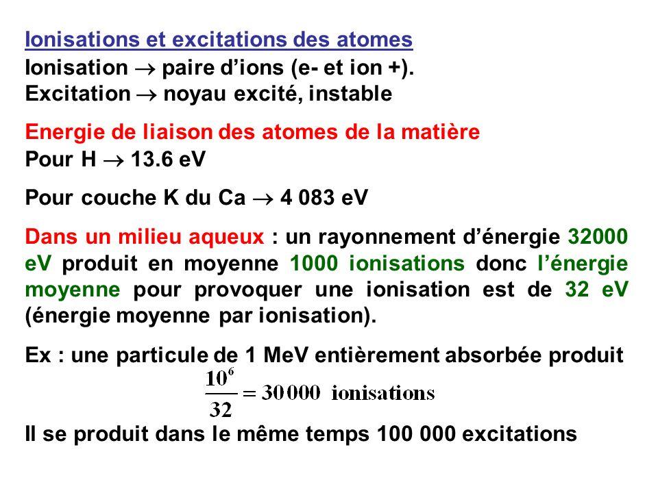 Ionisations et excitations des atomes