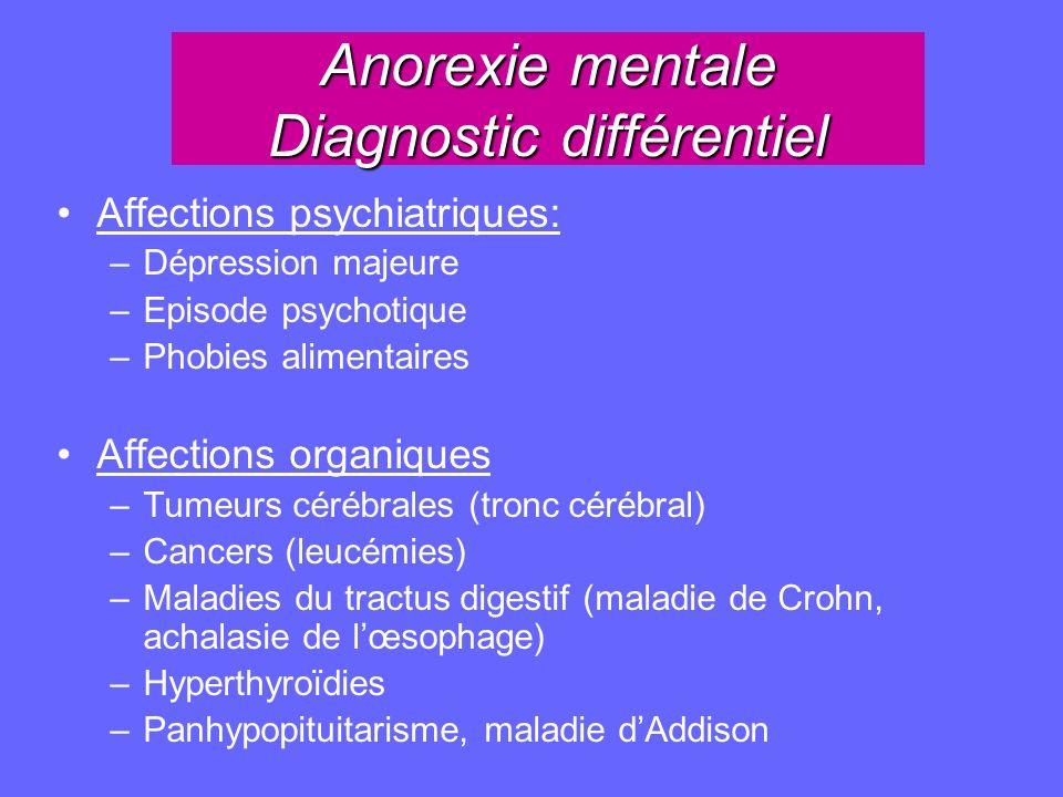 Anorexie mentale Diagnostic différentiel