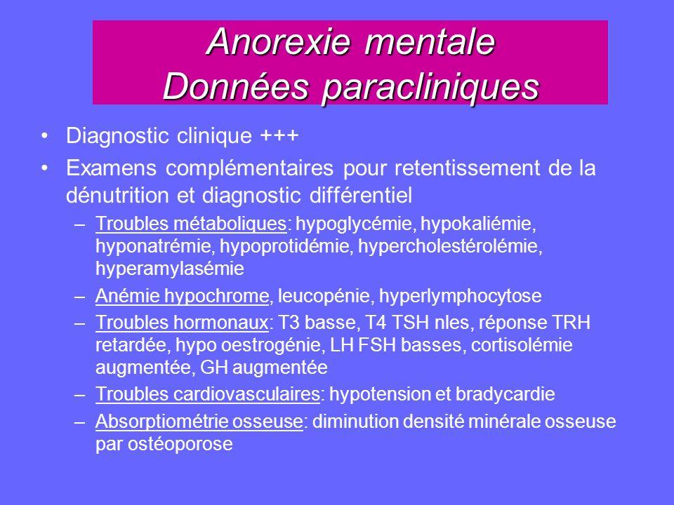 Anorexie mentale Données paracliniques