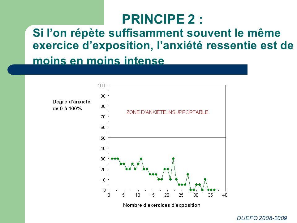 PRINCIPE 2 : Si l'on répète suffisamment souvent le même exercice d'exposition, l'anxiété ressentie est de moins en moins intense